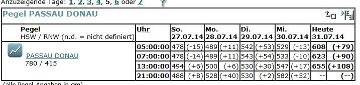 Name:  pegelpassauJPG.JPG Hits: 103 Größe:  49,6 KB